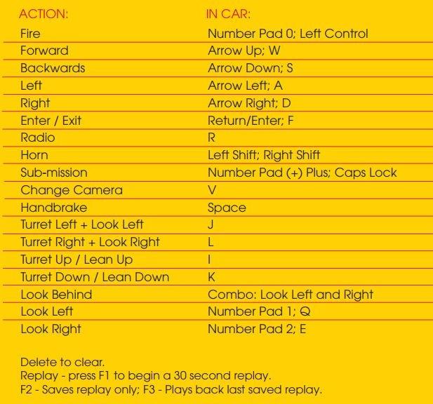 standard controls when in car